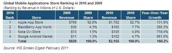 Crescimento de lojas de apps em 2010 - iSuppli