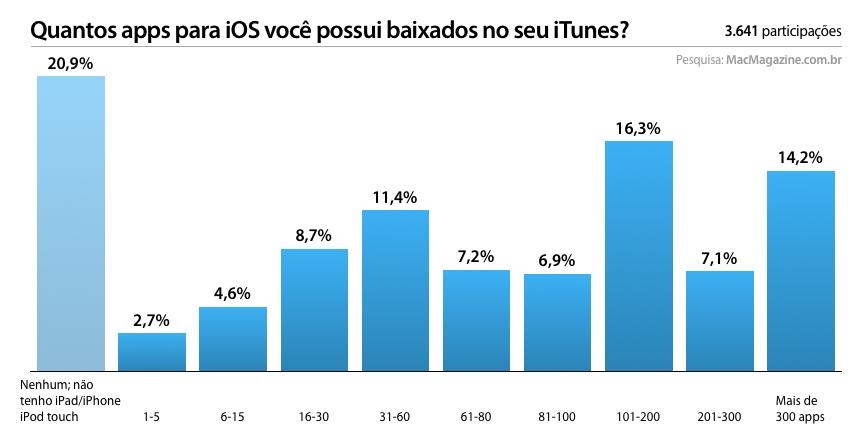 Enquete sobre apps para iOS