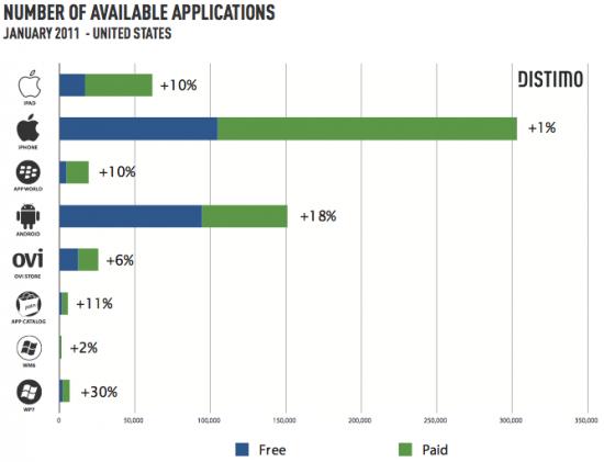 Apps pagos e gratuitos em várias lojas - Distimo