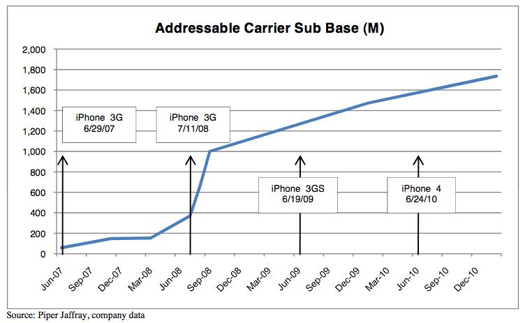 Mercado potencial do iPhone - Piper Jaffray