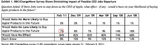 Pesquisa: Apple sem Jobs