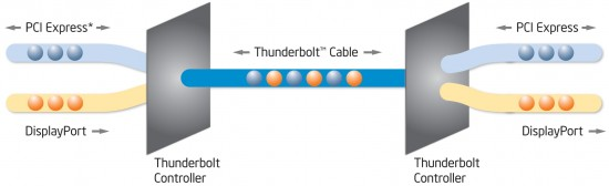 Esquema de funcionamento da Thunderbolt