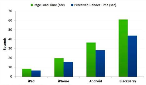Velocidade de navegadores móveis - Compuware Gomez