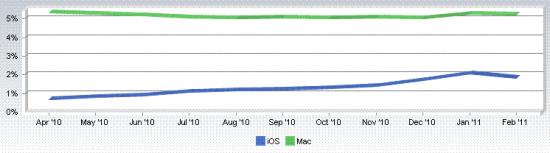 Net Applications - Fevereiro de 2011