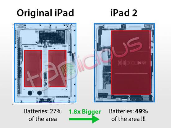 Comparação de baterias das gerações de iPad
