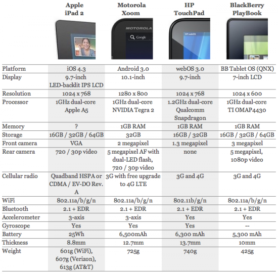 Tabela comparativa de tablets - Engadget