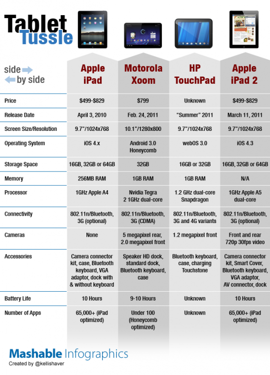 Tabela comparativa de tablets - Mashable