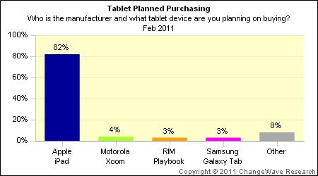 Intenção de compra de tablets - ChangeWave