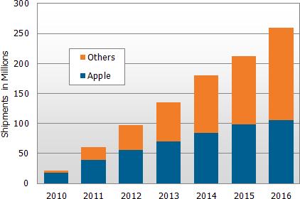 Estimativas sobre o mercado de tablets e iPads - DisplaySearch