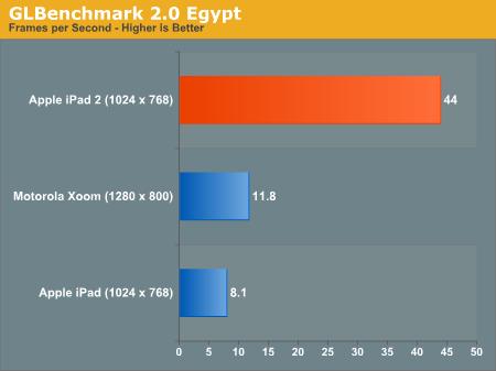 Benchmark do iPad 2