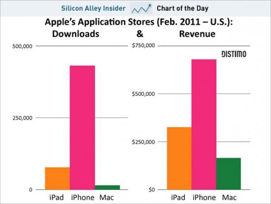 Gráfico de app stores