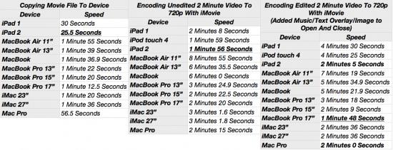 Testes do iMovie no iPad 2