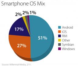 Participação de smartphones - Millennial Media