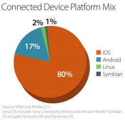 Participação de aparelhos conectados - Millennial Media