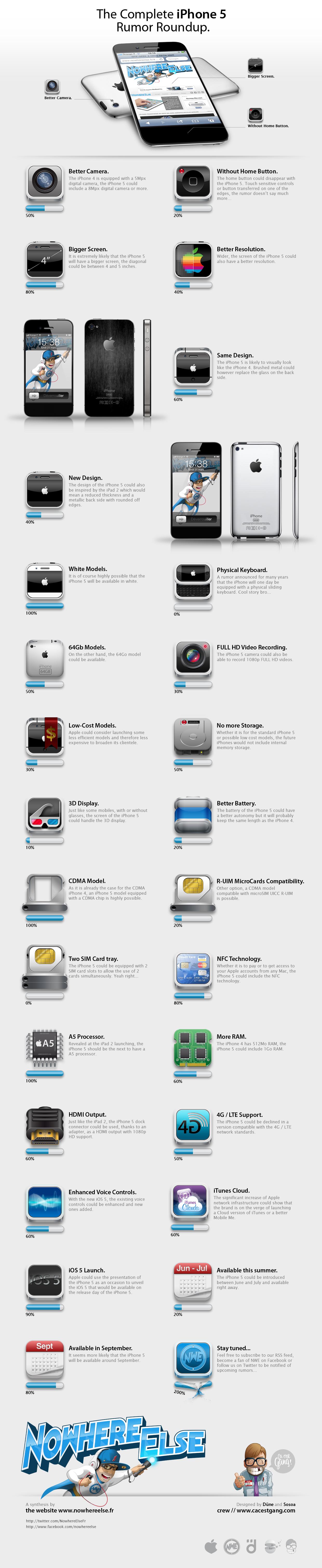 Infográfico de rumores do iPhone 5