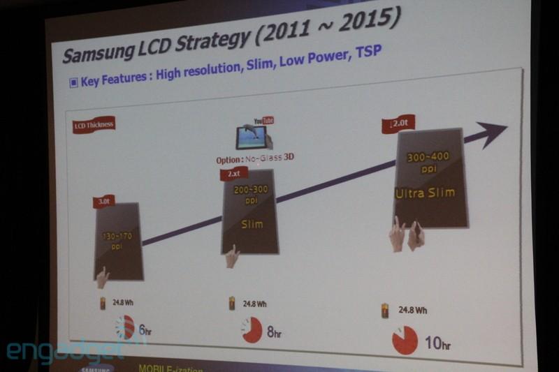 Roadmap de telas da Samsung