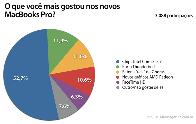 Enquete sobre os novos MacBooks Pro