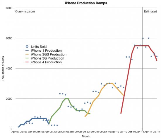 Estimativas de produção de iPhones - asymco