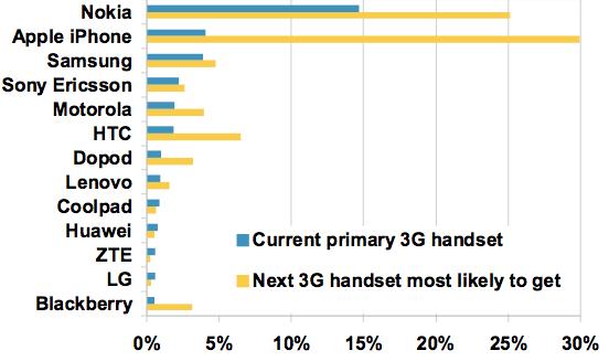 Intenções de compra de smartphones na China - Morgan Stanley