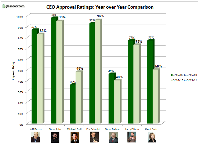 Ranking de CEOs da Glassdoor