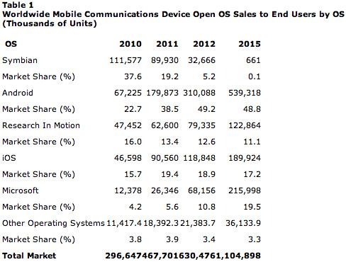 Gartner e Smartphones em 2015