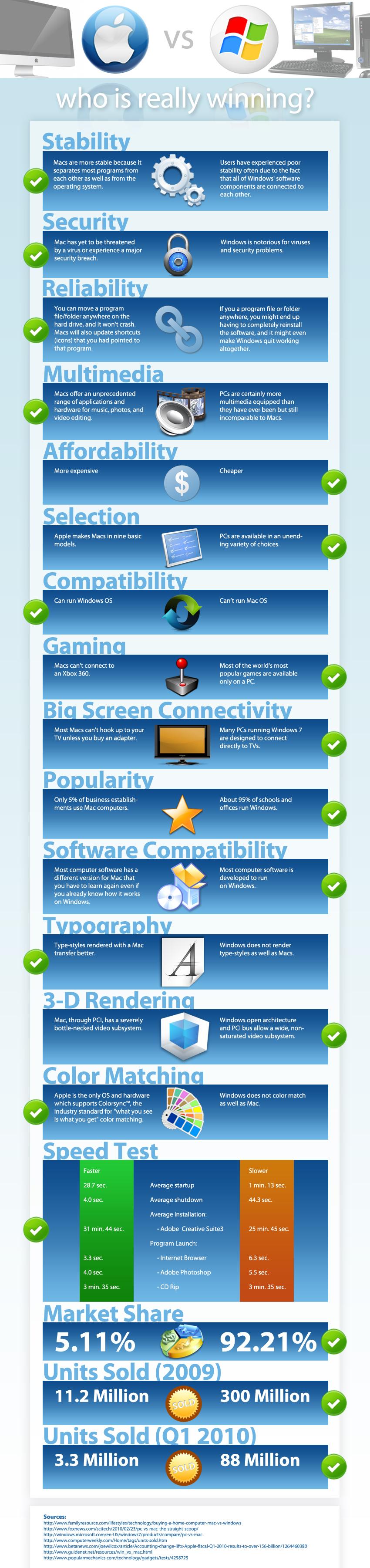 Infográfico - Mac vs. PC