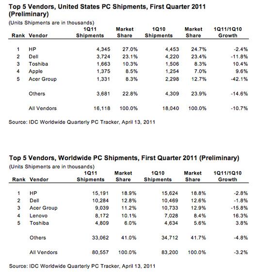 Mercado de computadores no Q1 2011 - IDC