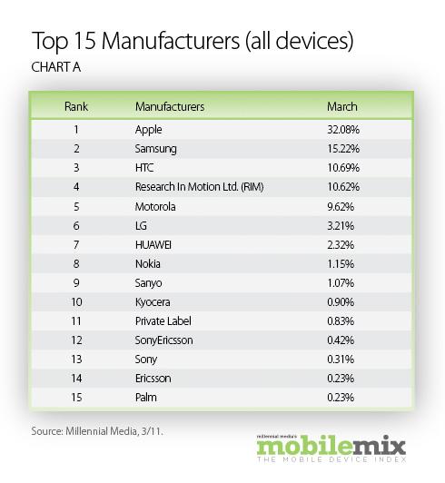 Mobile Mix de março de 2011 - Millennial Media