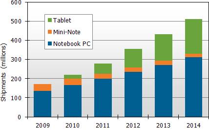 Estimativa de vendas computadores portáteis - DisplaySearch