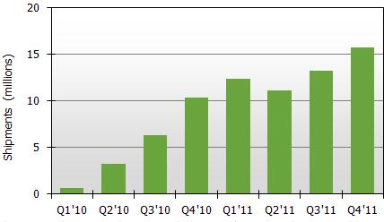 Estimativa de vendas de tablets - DisplaySearch