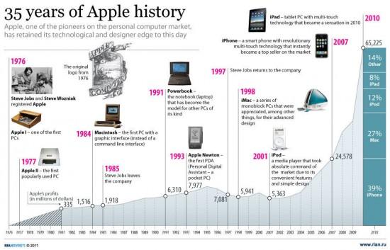 Infográfico Apple