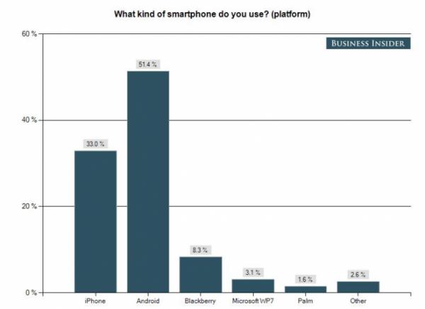Business Insider sobre smartphones