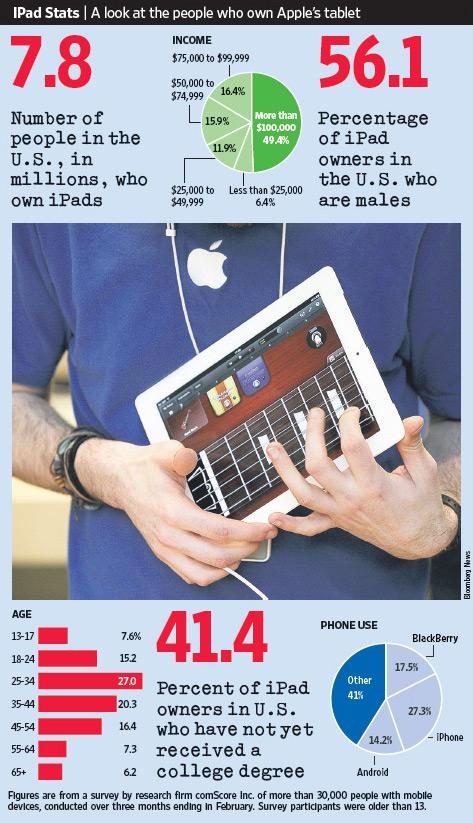 Dados do mercado de iPad, via comScore e WSJ