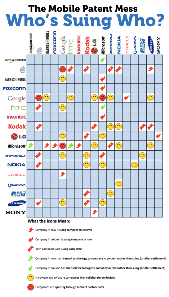 Infográfico de processos
