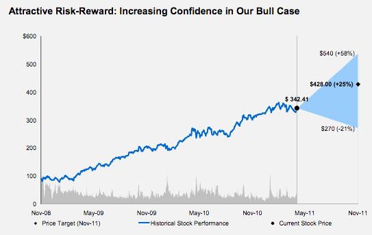 Estimativa de desempenho para a AAPL - Morgan Stanley