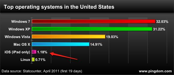 iPad maior que Linux em PCs