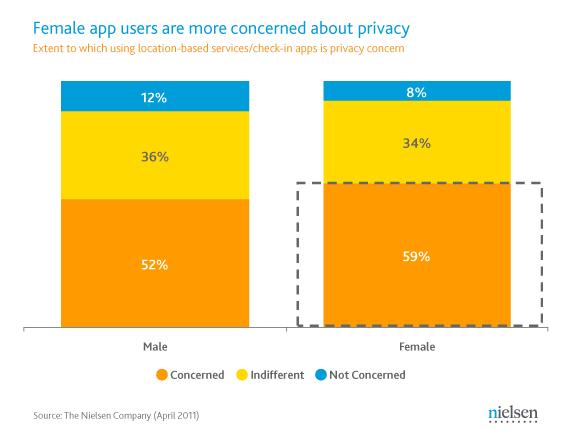 Nielsen sobre privacidade