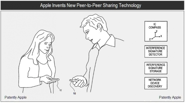 Patente de identificação de gadgets usando bússola