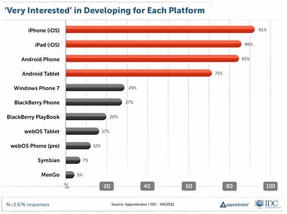 Interesse de desenvolvedores por plataformas móveis