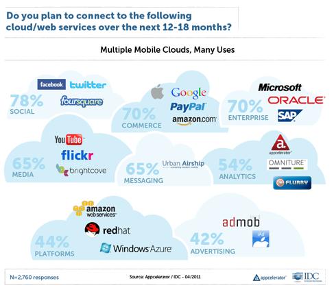 Interesse de desenvolvedores por serviços na nuvem