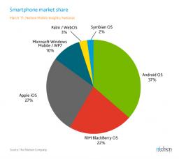 Pesquisa da Nielsen sobre smartphones