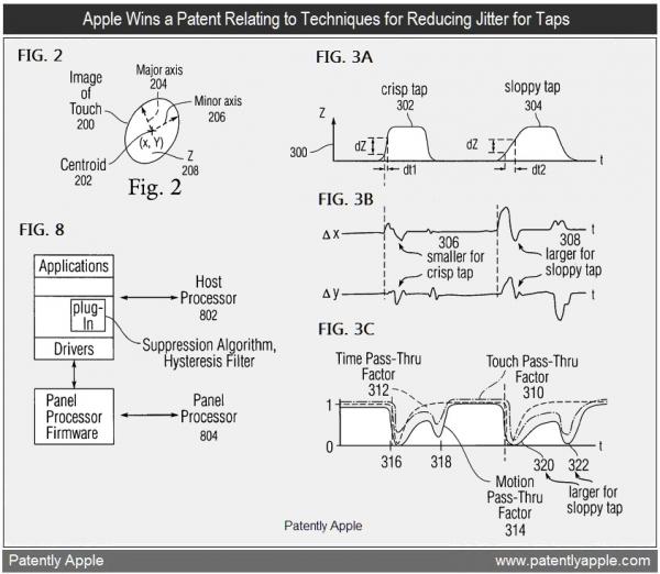 Patente de detecção de gestos indesejados