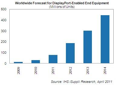 Previsão de vendas de produtos com DisplayPort