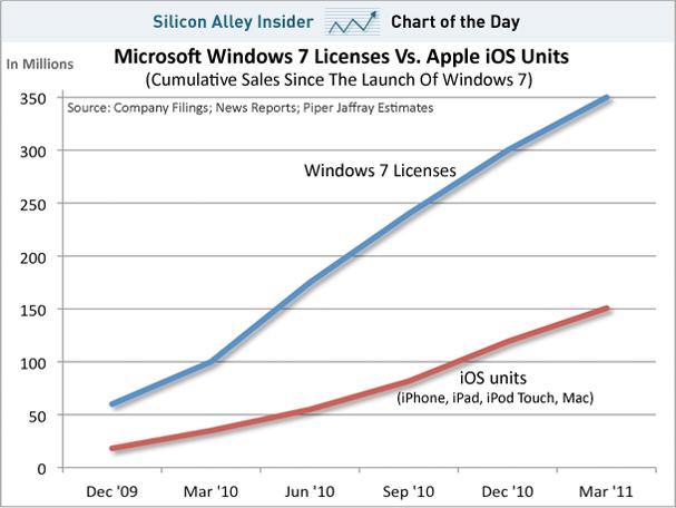 Gráfico de licenças do Windows