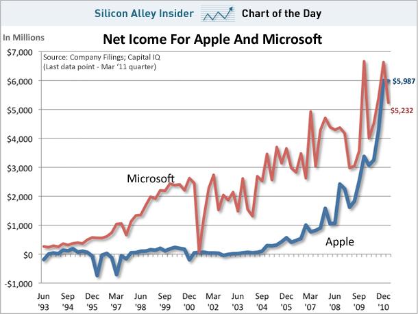 Lucros Apple vs. Microsoft