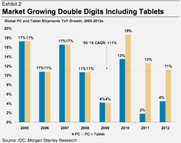 Morgan Stanley sobre o PC em 2011