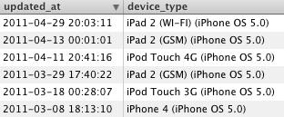 Gadgets testando o iOS 5
