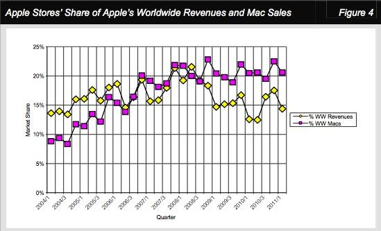 Pesquisa da Apple sobre Retail Store