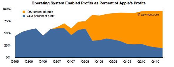 Participação do Mac OS X e do iOS nos lucros da Apple - asymco