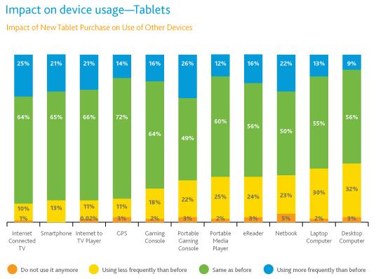 Pesquisa da Nielsen sobre tablets